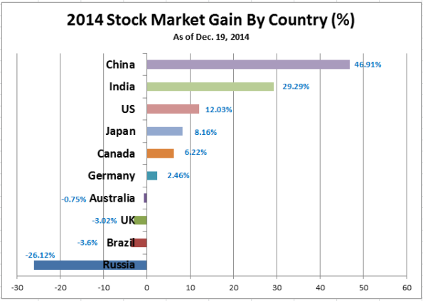 2014 Stock Market Gain by Country (12-19-2014)