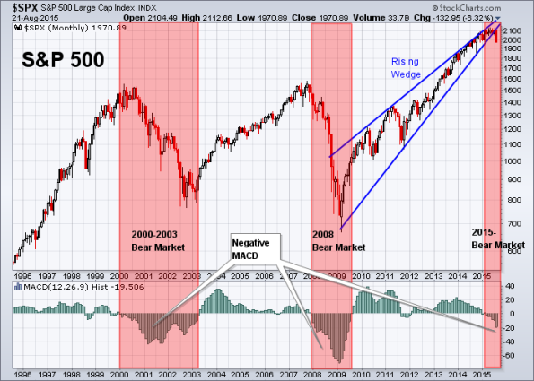 SPX 8-21-2015 Monthly MACD + Rising Wedge