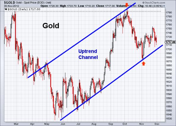 GOLD 11-30-2012 b