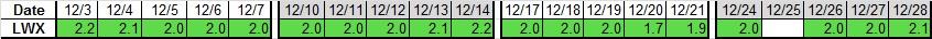 Last 4 wks LWX 12-28-2012