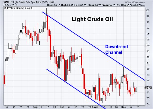 Oil 12-14-2012