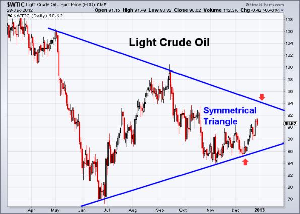Oil 12-28-2012
