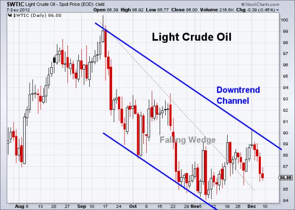 Oil 12-7-2012