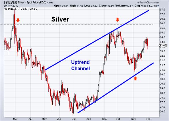 Silver 11-30-2012
