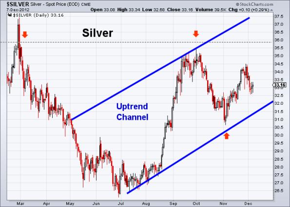 Silver 12-7-2012