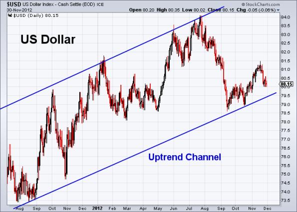 USD 11-30-2012