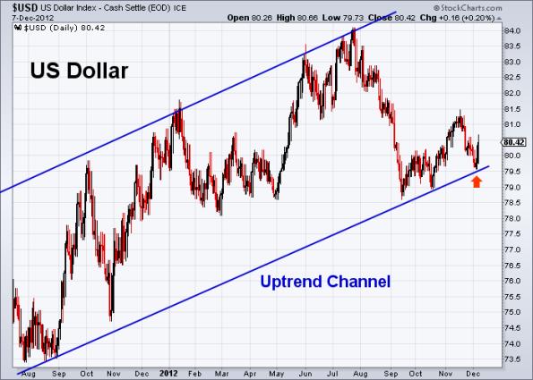 USD 12-7-2012