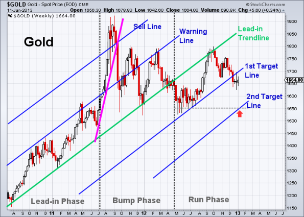 GOLD 1-11-2013 weekly
