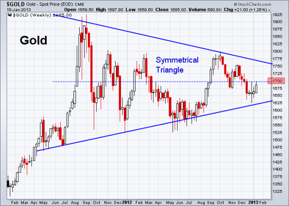 GOLD 1-18-2013 weekly