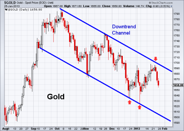 GOLD 1-25-2013 daily