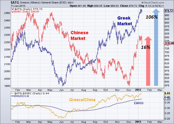 Greece-vs-China 1-11-2013