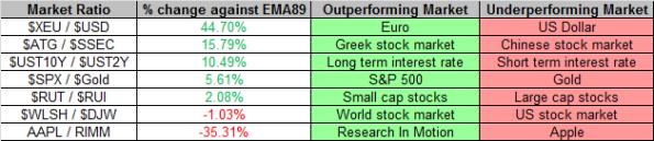 Market Ratios 1-11-2013