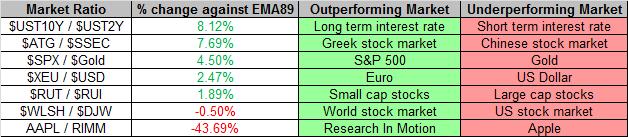Market Ratios 1-18-2013
