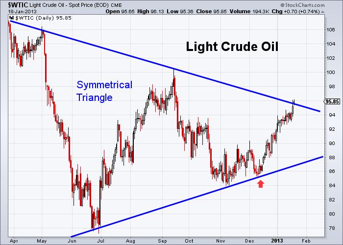 Oil 1-18-2013