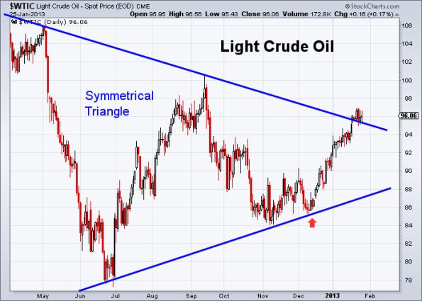 Oil 1-25-2013