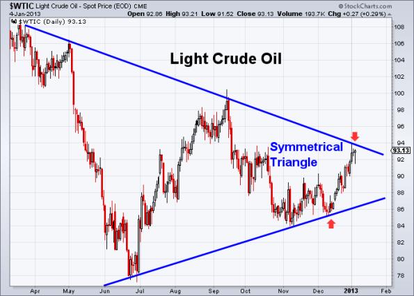 Oil 1-4-2013