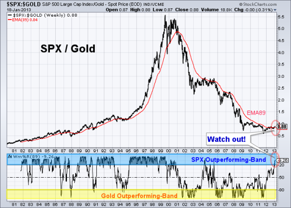 SPX-GOLD 1-18-2013