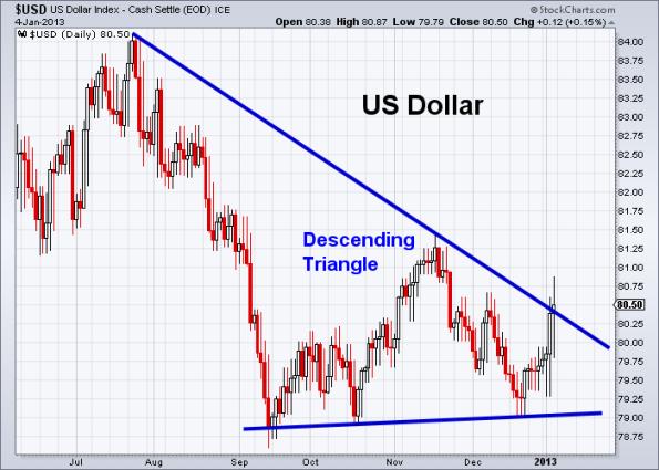 USD 1-4-2013