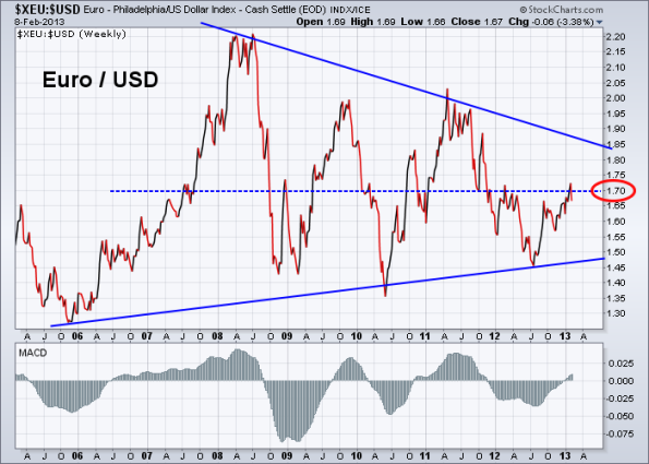 Euro vs US Dollar 2-8-2013
