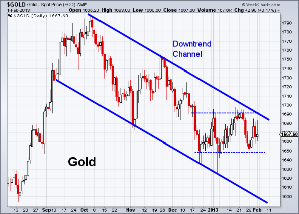 GOLD 2-1-2013 daily