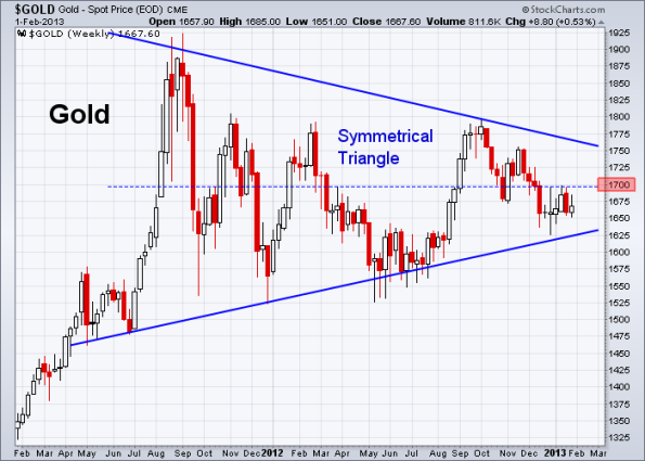GOLD 2-1-2013 weekly