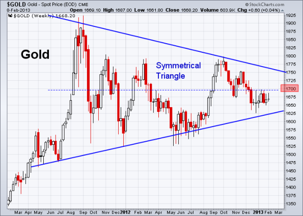 GOLD 2-8-2013 weekly