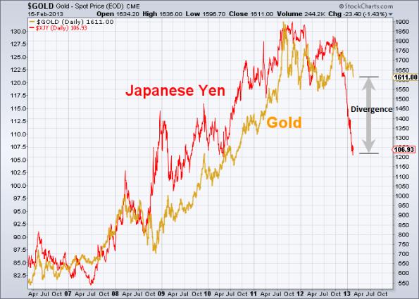 GOLD vs Yen 2-15-2013