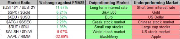 Market Ratios 2-1-2013