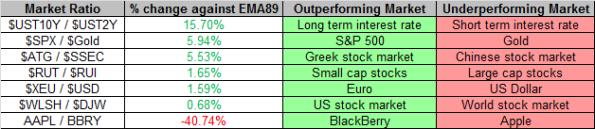 Market Ratios 2-8-2013