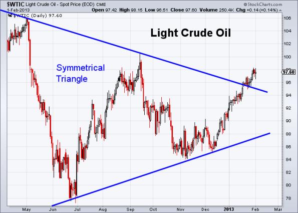 Oil 2-1-2013