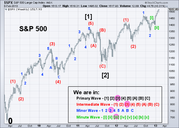 SPX Elliott Wave 2-8-2013
