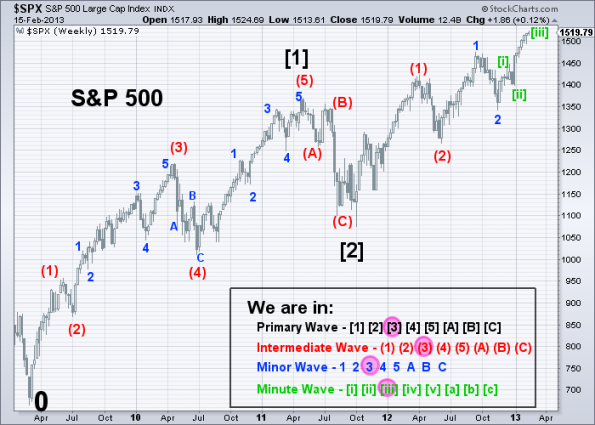 SPX Elliott Wave (Weekly) 2-15-2013