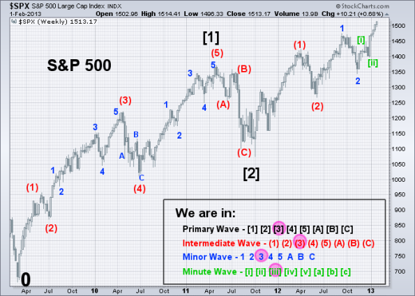 SPX Elliott Wave Count 2-1-2013