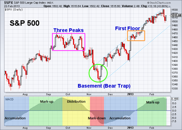 SPX Three Peaks and a Domed House 2-22-2013