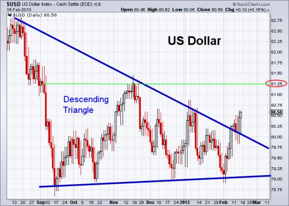 USD 2-15-2013