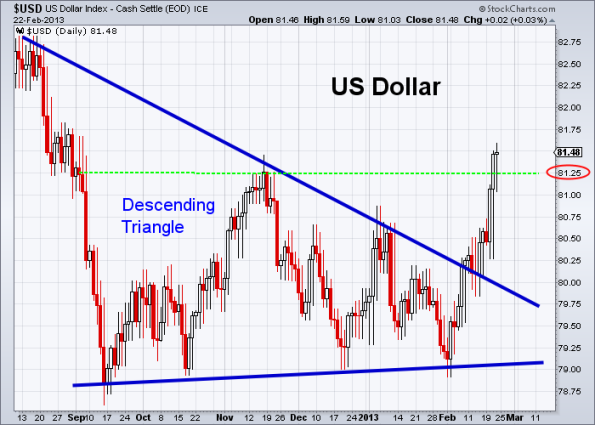 USD 2-22-2013
