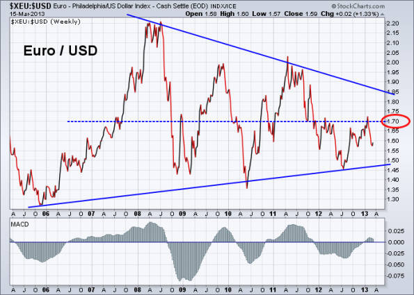 Euro vs US Dollar 3-15-2013