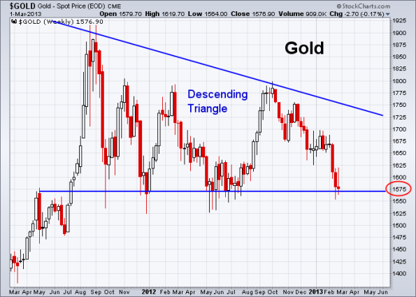 GOLD 3-1-2013 weekly