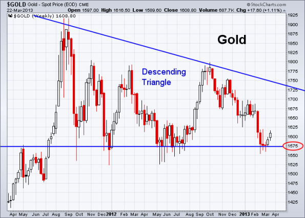 GOLD 3-22-2013 weekly