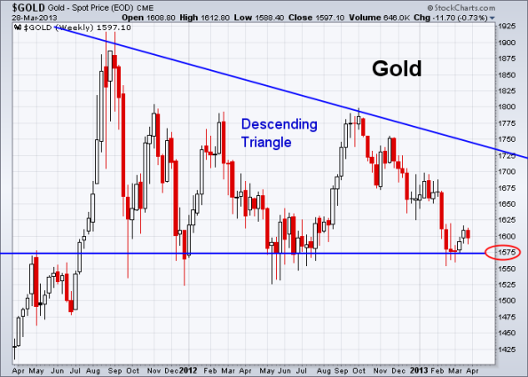 GOLD 3-28-2013 weekly