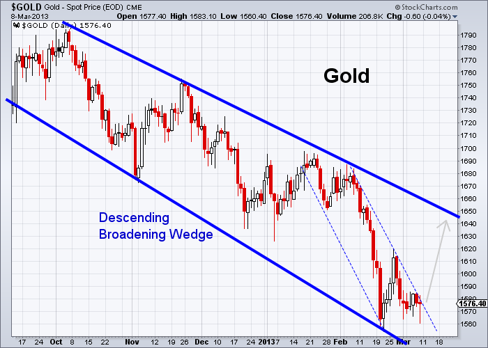 GOLD 3-8-2013 daily