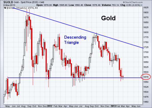 GOLD 3-8-2013 weekly