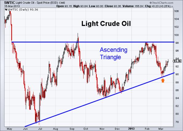 Oil 3-15-2013