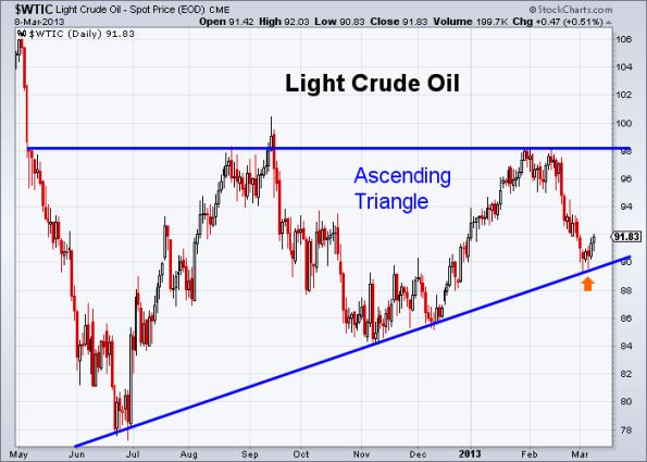 Oil 3-8-2013