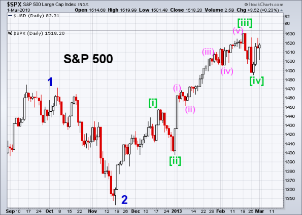 SPX Elliott Wave (Daily) 3-1-2013