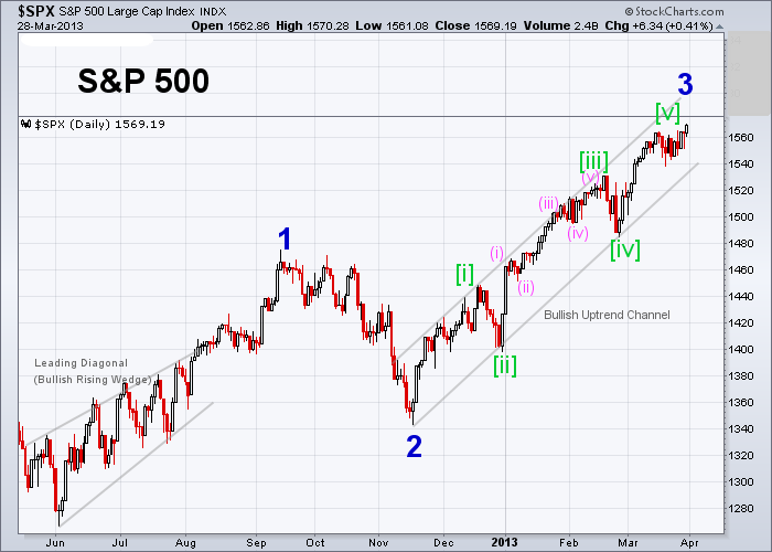 SPX Elliott Wave (Daily) 3-28-2013