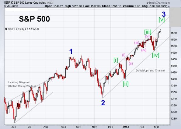 SPX Elliott Wave (Daily) 3-8-2013