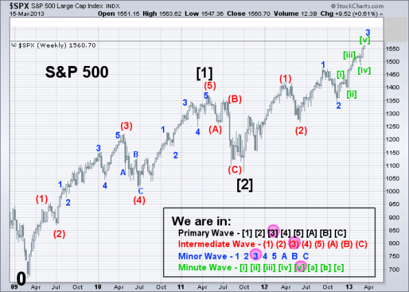 SPX Elliott Wave (Weekly) 3-15-2013