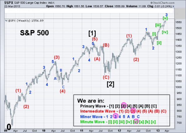 SPX Elliott Wave (Weekly) 3-22-2013