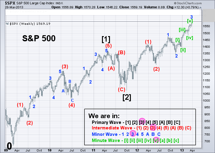 SPX Elliott Wave (Weekly) 3-28-2013